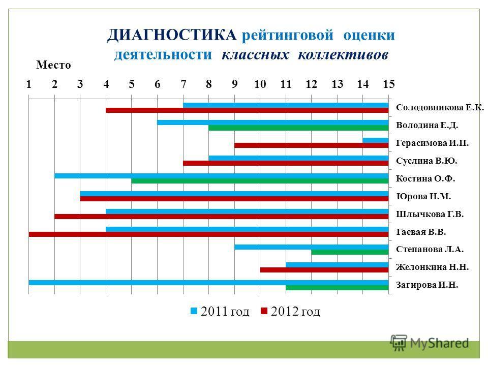 ДИАГНОСТИКА рейтинговой оценки деятельности классных коллективов