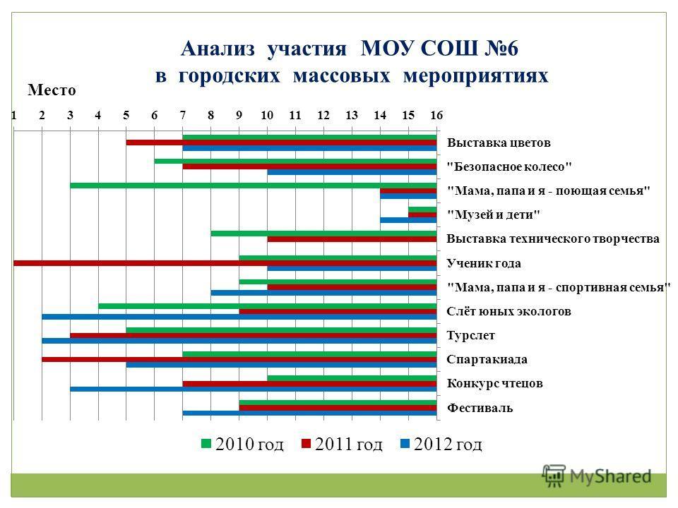 Анализ участия МОУ СОШ 6 в городских массовых мероприятиях