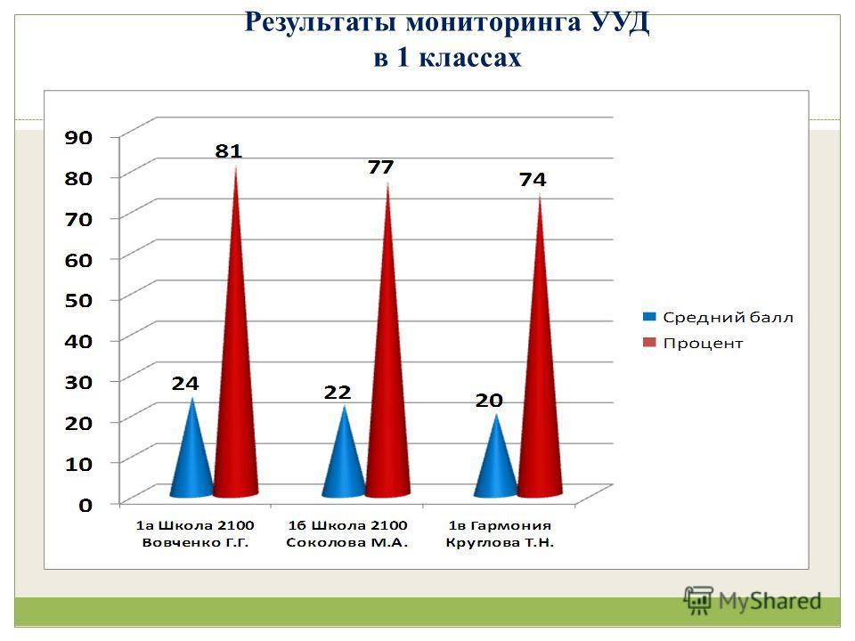 Результаты мониторинга УУД в 1 классах