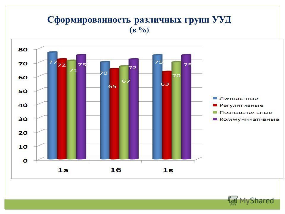 Сформированность различных групп УУД (в %)