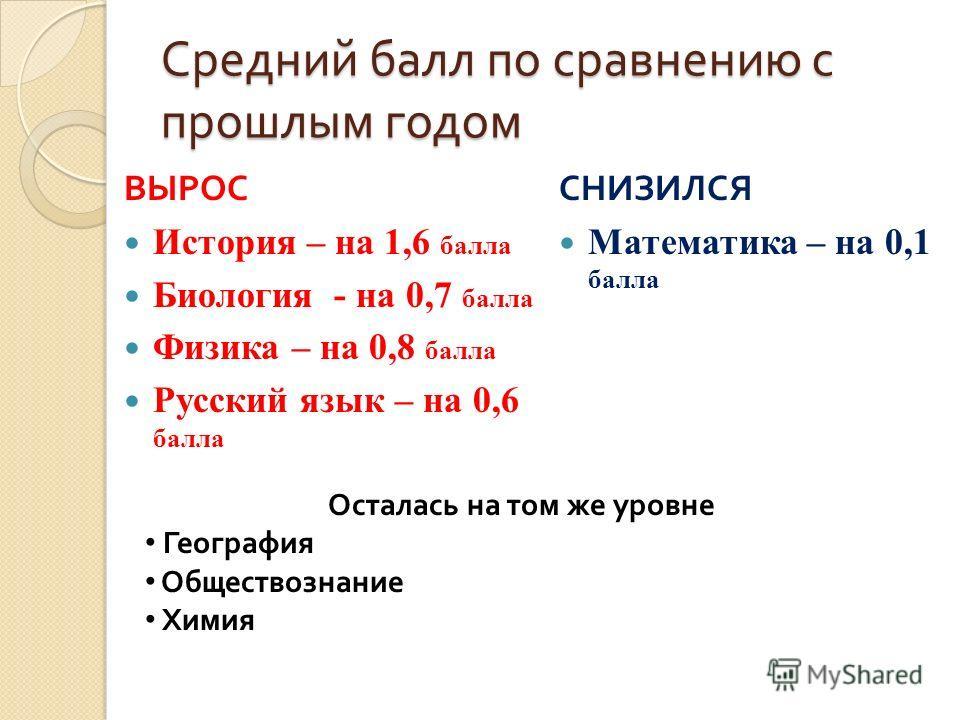 Средний балл по сравнению с прошлым годом ВЫРОС История – на 1,6 балла Биология - на 0,7 балла Физика – на 0,8 балла Русский язык – на 0,6 балла СНИЗИЛСЯ Математика – на 0,1 балла Осталась на том же уровне География Обществознание Химия