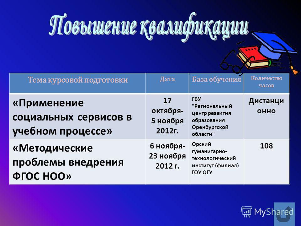 Тема курсовой подготовки Дата База обучения Количество часов «Применение социальных сервисов в учебном процессе» 17 октября- 5 ноября 2012г. ГБУ