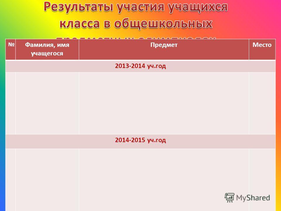 Фамилия, имя учащегося ПредметМесто 2013-2014 уч.год 2014-2015 уч.год