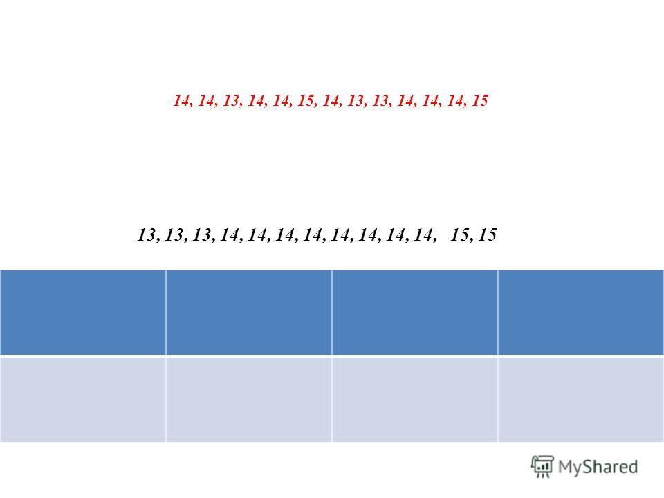 13, 13, 13, 14, 14, 14, 14, 14, 14, 14, 14, 15, 15 14, 14, 13, 14, 14, 15, 14, 13, 13, 14, 14, 14, 15