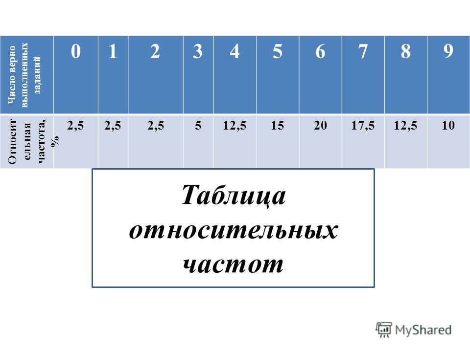 Число верно выполненных заданий 0123456789 Относит ельная частота, % 2,5 512,5152017,512,510 Таблица относительных частот