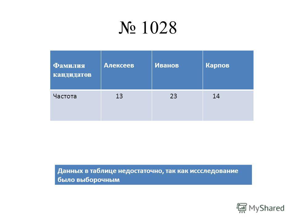 1028 Фамилия кандидатов АлексеевИвановКарпов Частота 13 23 14 Данных в таблице недостаточно, так как иссследование было выборочным