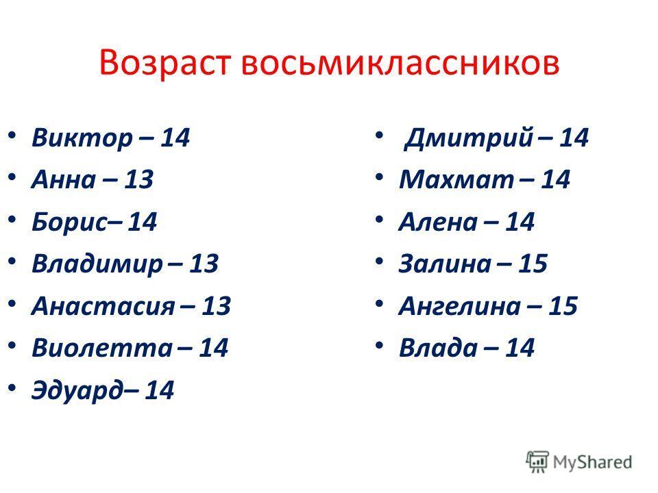 Возраст восьмиклассников Виктор – 14 Анна – 13 Борис– 14 Владимир – 13 Анастасия – 13 Виолетта – 14 Эдуард– 14 Дмитрий – 14 Махмат – 14 Алена – 14 Залина – 15 Ангелина – 15 Влада – 14