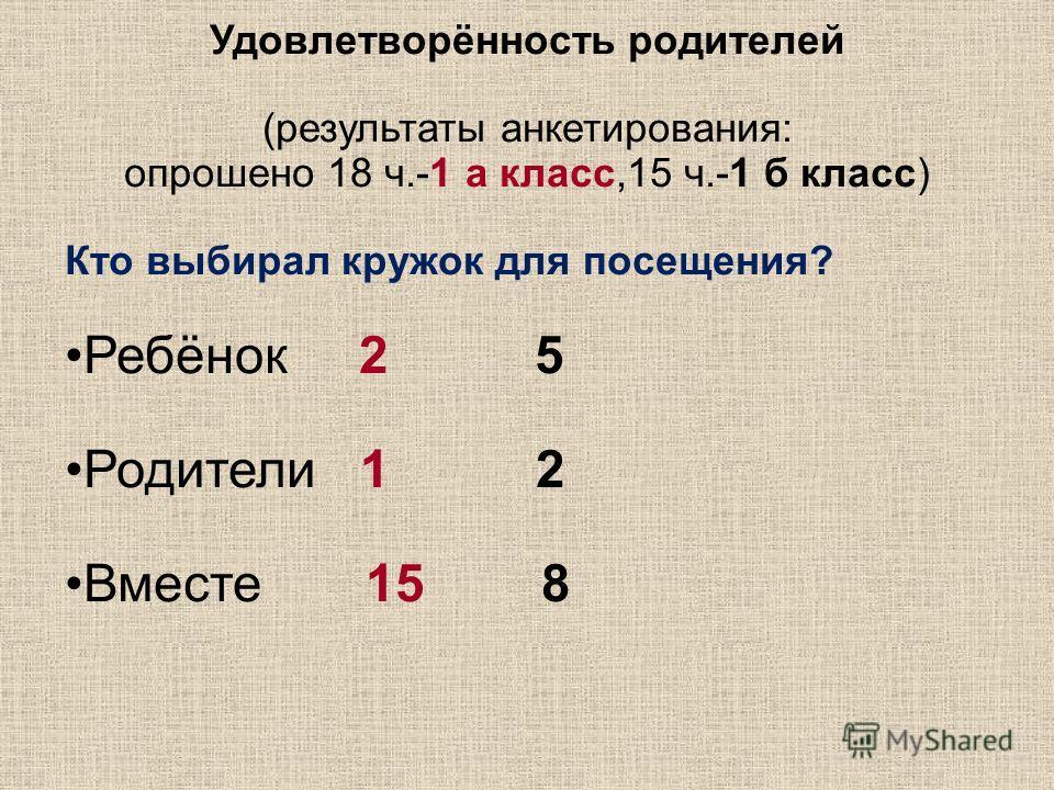 Удовлетворённость родителей (результаты анкетирования: опрошено 18 ч.-1 а класс,15 ч.-1 б класс) Кто выбирал кружок для посещения? Ребёнок 2 5 Родители 1 2 Вместе 15 8