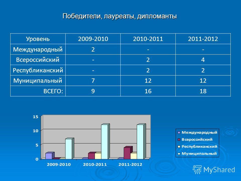 Победители, лауреаты, дипломанты Уровень2009-20102010-20112011-2012 Международный2-- Всероссийский-24 Республиканский-22 Муниципальный712 ВСЕГО:91618