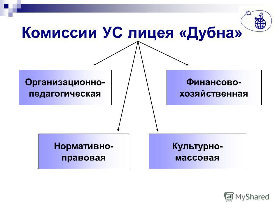 Комиссии УС лицея «Дубна» Организационно- педагогическая Финансово- хозяйственная Нормативно- правовая Культурно- массовая