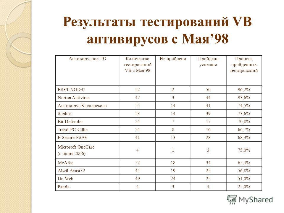 Результаты тестирований VB антивирусов с Мая98 Антивирусное ПО Количество тестирований VB с Мая98 Не пройдено Пройдено успешно Процент пройденных тестирований ESET NOD325225096,2% Norton Antivirus4734493,6% Антивирус Касперского55144174,5% Sophos5314