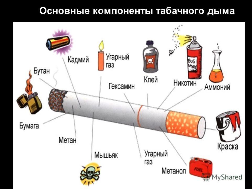 Основные компоненты сигареты Основные компоненты табачного дыма
