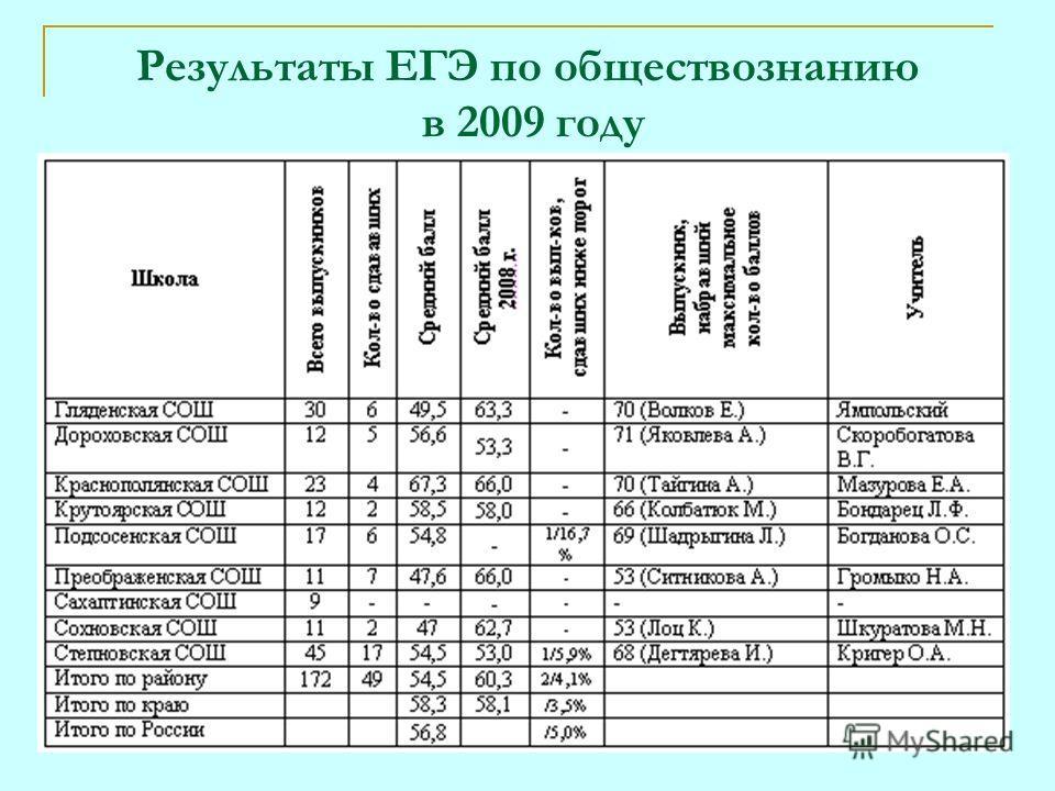 Результаты ЕГЭ по обществознанию в 2009 году