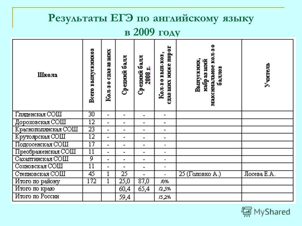 Результаты ЕГЭ по английскому языку в 2009 году