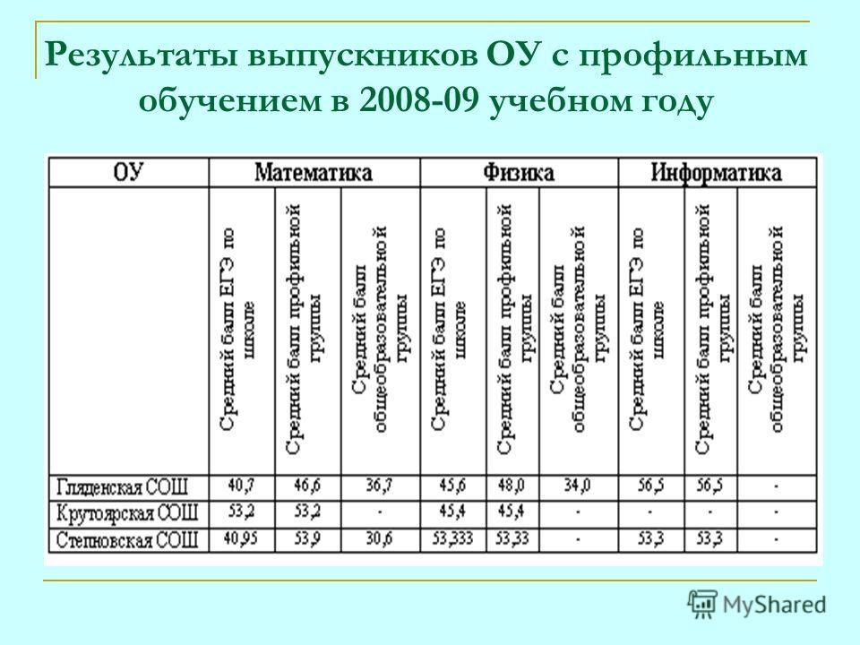 Результаты выпускников ОУ с профильным обучением в 2008-09 учебном году