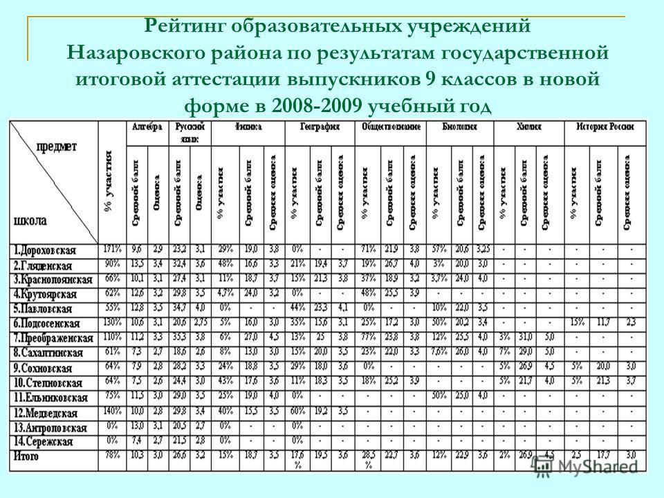 Рейтинг образовательных учреждений Назаровского района по результатам государственной итоговой аттестации выпускников 9 классов в новой форме в 2008-2009 учебный год