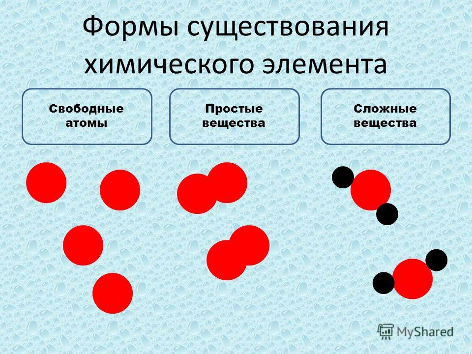 Формы существования химического элемента Свободные атомы Простые вещества Сложные вещества