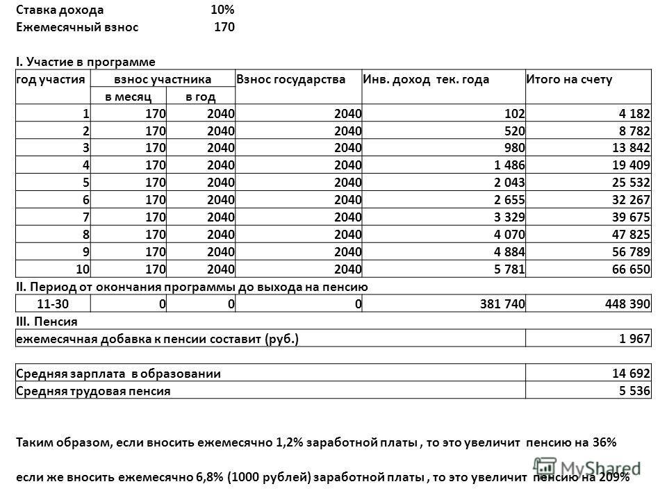 Ставка дохода10% Ежемесячный взнос170 I. Участие в программе год участиявзнос участникаВзнос государстваИнв. доход тек. годаИтого на счету в месяцв год 11702040 1024 182 21702040 5208 782 31702040 98013 842 41702040 1 48619 409 51702040 2 04325 532 6