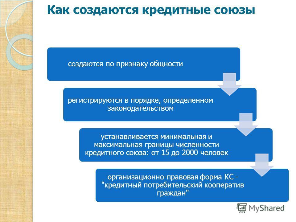 Как создаются кредитные союзы создаются по признаку общности регистрируются в порядке, определенном законодательством устанавливается минимальная и максимальная границы численности кредитного союза: от 15 до 2000 человек организационно-правовая форма