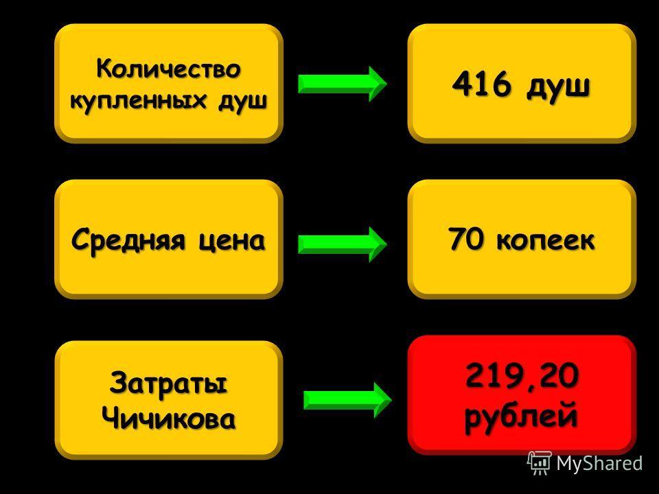 416 душ Средняя цена Количество купленных душ 70 копеек Затраты Чичикова 219,20 рублей