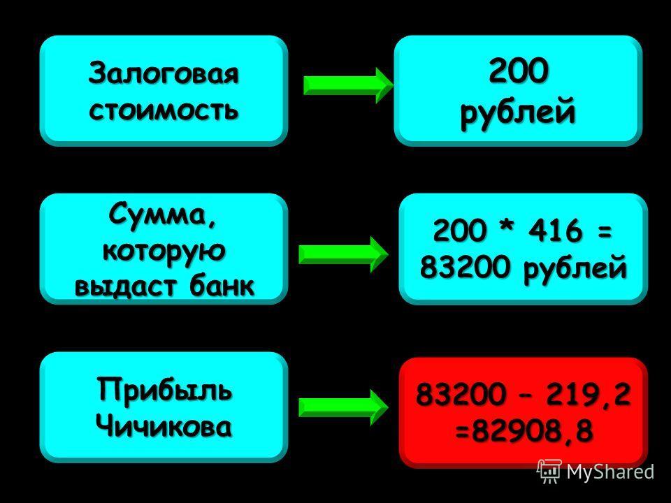 Залоговая стоимость Сумма, которую выдаст банк 200 * 416 = 83200 рублей 200рублей 83200 – 219,2 =82908,8 Прибыль Чичикова