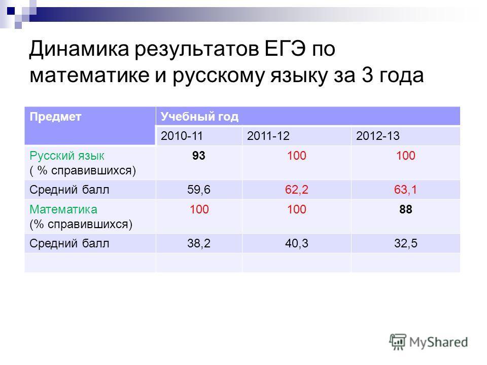 Динамика результатов ЕГЭ по математике и русскому языку за 3 года ПредметУчебный год 2010-112011-122012-13 Русский язык ( % справившихся) 93100 Средний балл59,662,263,1 Математика (% справившихся) 100 88 Средний балл38,240,332,5
