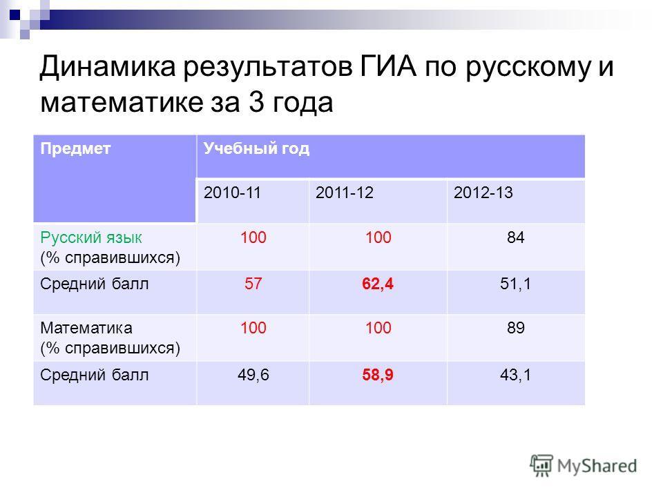 Динамика результатов ГИА по русскому и математике за 3 года ПредметУчебный год 2010-112011-122012-13 Русский язык (% справившихся) 100 84 Средний балл5762,451,1 Математика (% справившихся) 100 89 Средний балл49,658,943,1