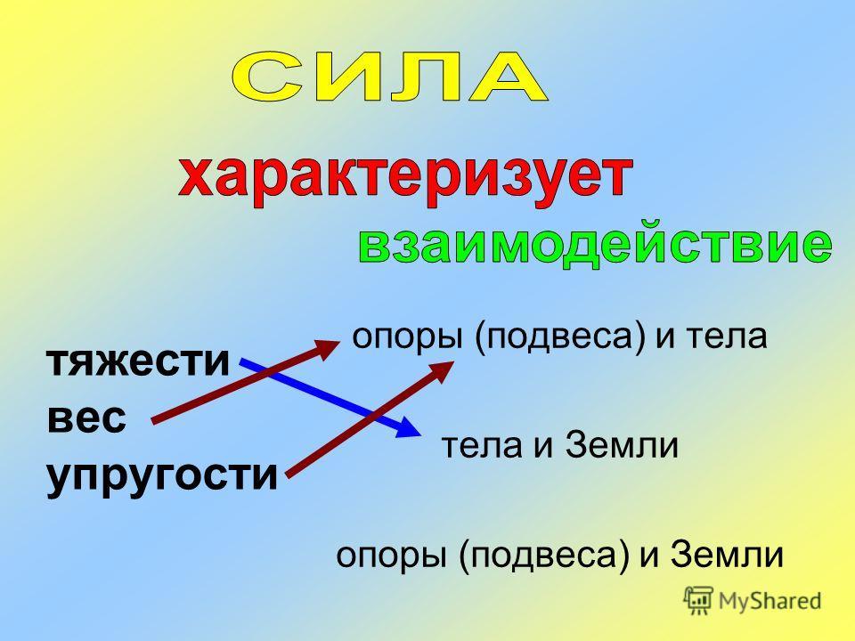тяжести вес упругости опоры (подвеса) и тела тела и Земли опоры (подвеса) и Земли