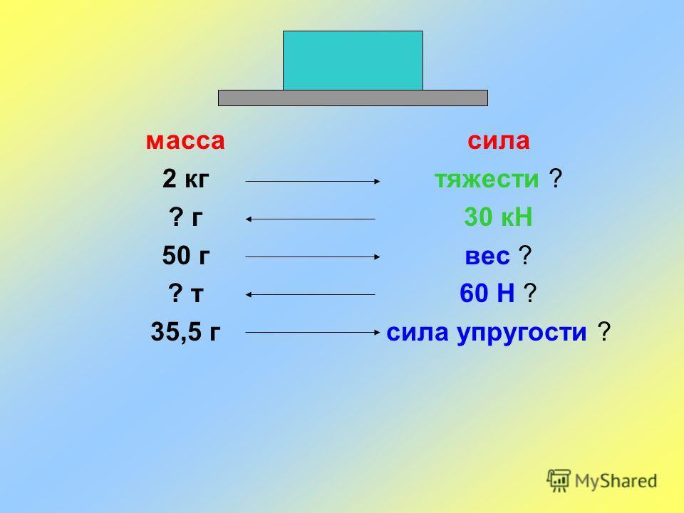 масса 2 кг ? г 50 г ? т 35,5 г сила тяжести ? 30 кН вес ? 60 Н ? сила упругости ?