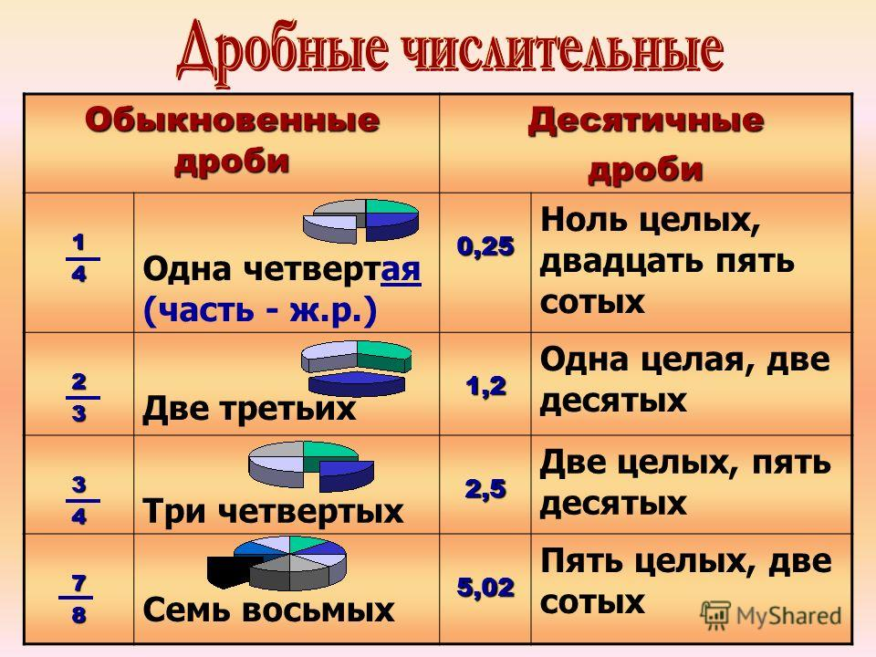 Обыкновенные дроби Десятичныедроби14 Одна четвертая (часть - ж.р.)0,25 Ноль целых, двадцать пять сотых 23 Две третьих1,2 Одна целая, две десятых 34 Три четвертых2,5 Две целых, пять десятых 78 Семь восьмых5,02 Пять целых, две сотых