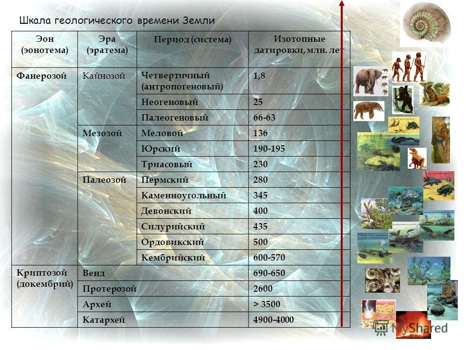 Эон (эонотема) Эра (эратема) Период (система)Изотопные датировки, млн. лет Фанерозой Кайнозой Четвертичный (антропогеновый) 1,8 Неогеновый25 Палеогеновый66-63 МезозойМеловой136 Юрский190-195 Триасовый230 ПалеозойПермский280 Каменноугольный345 Девонск