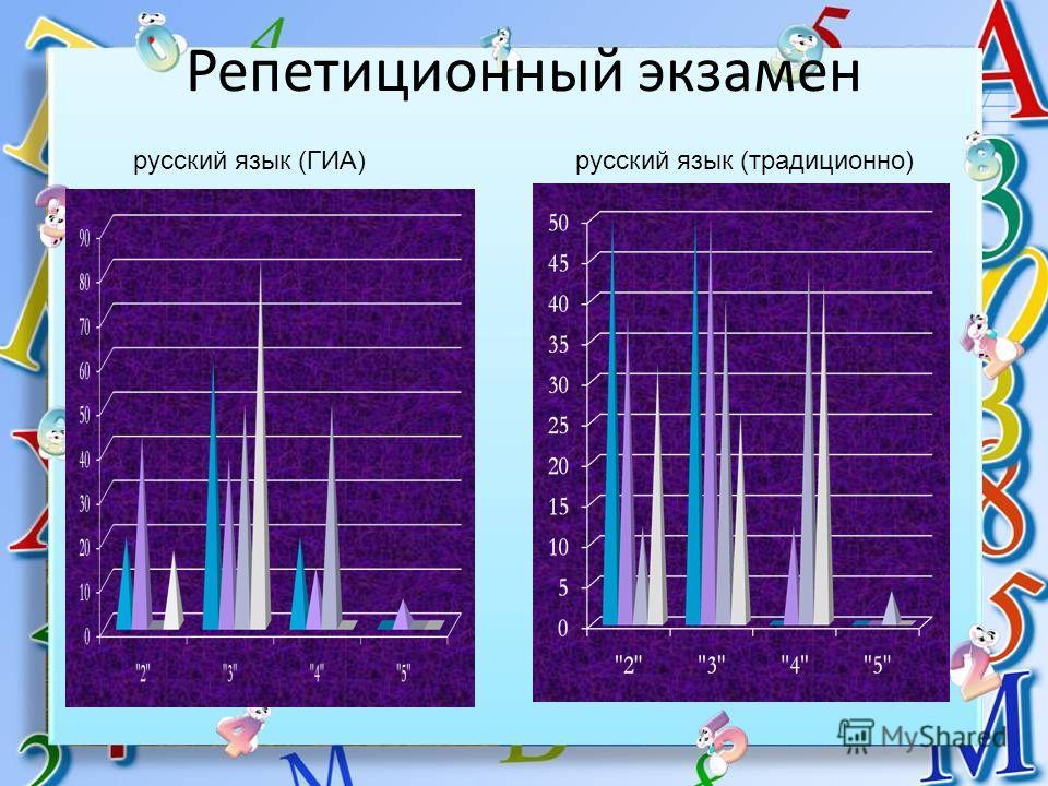 Репетиционный экзамен русский язык (ГИА)русский язык (традиционно)