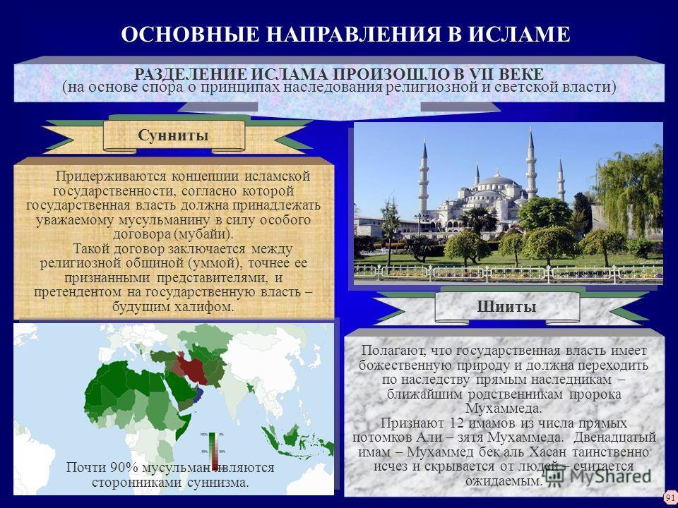 ОСНОВНЫЕ НАПРАВЛЕНИЯ В ИСЛАМЕ РАЗДЕЛЕНИЕ ИСЛАМА ПРОИЗОШЛО В VII ВЕКЕ (на основе спора о принципах наследования религиозной и светской власти) Сунниты Шииты Придерживаются концепции исламской государственности, согласно которой государственная власть