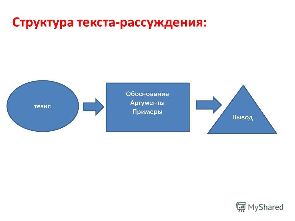 Структура текста-рассуждения: тезис Обоснование Аргументы Примеры Вывод