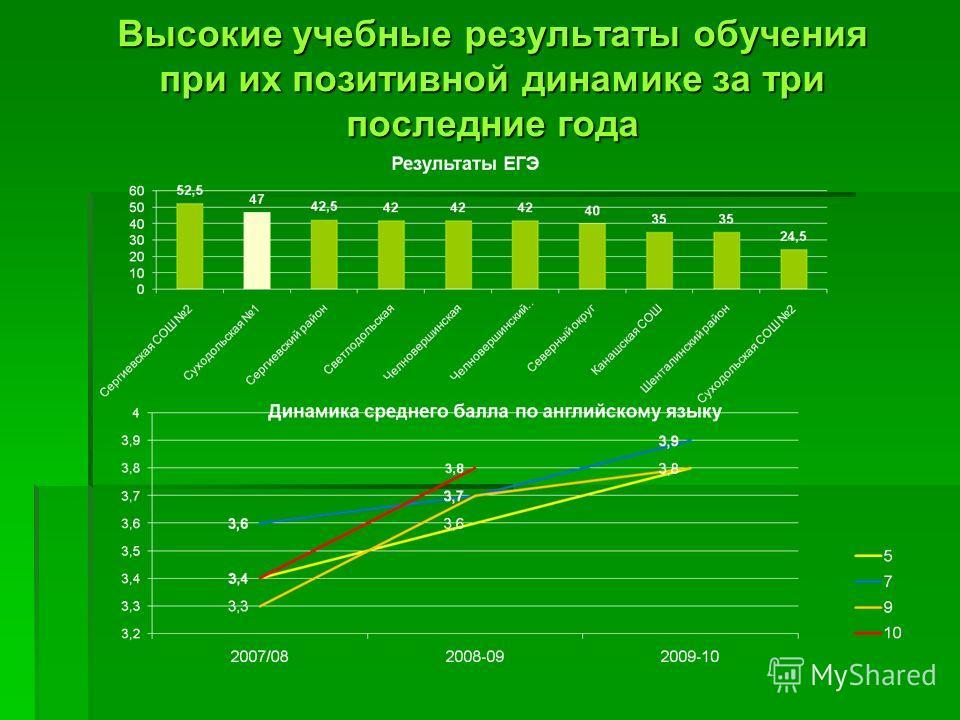 Высокие учебные результаты обучения при их позитивной динамике за три последние года