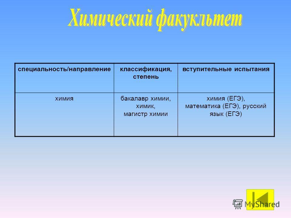 специальность/направлениеклассификация, степень вступительные испытания химиябакалавр химии, химик, магистр химии химия (ЕГЭ), математика (ЕГЭ), русский язык (ЕГЭ)