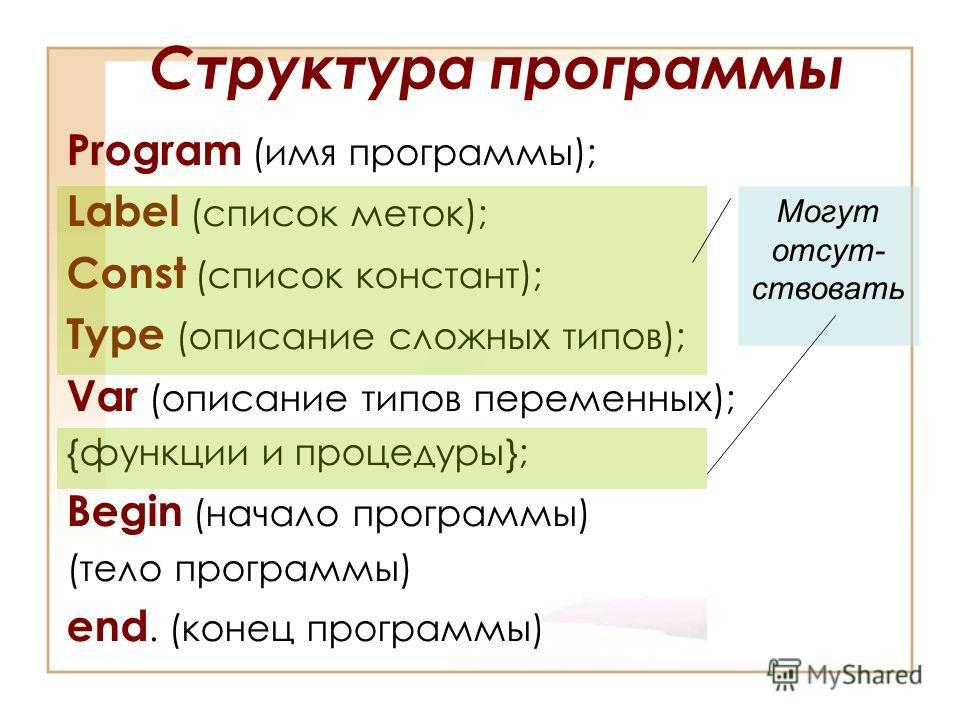 Структура программы Program (имя программы); Label (список меток); Const (список констант); Type (описание сложных типов); Var (описание типов переменных); {функции и процедуры}; Begin (начало программы) (тело программы) end. (конец программы) Могут