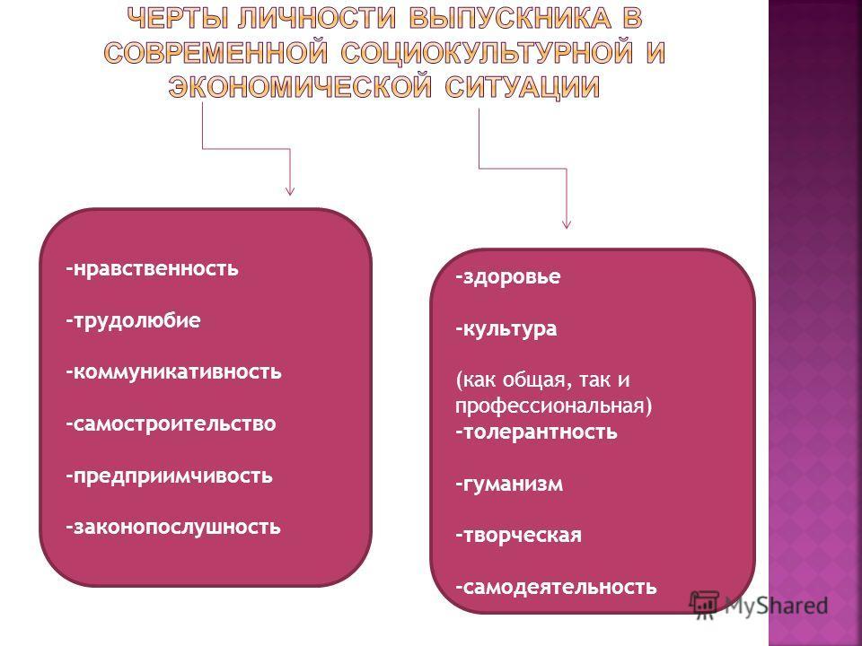 -здоровье -культура (как общая, так и профессиональная) -толерантность -гуманизм -творческая -самодеятельность -нравственность -трудолюбие -коммуникативность -самостроительство -предприимчивость -законопослушность