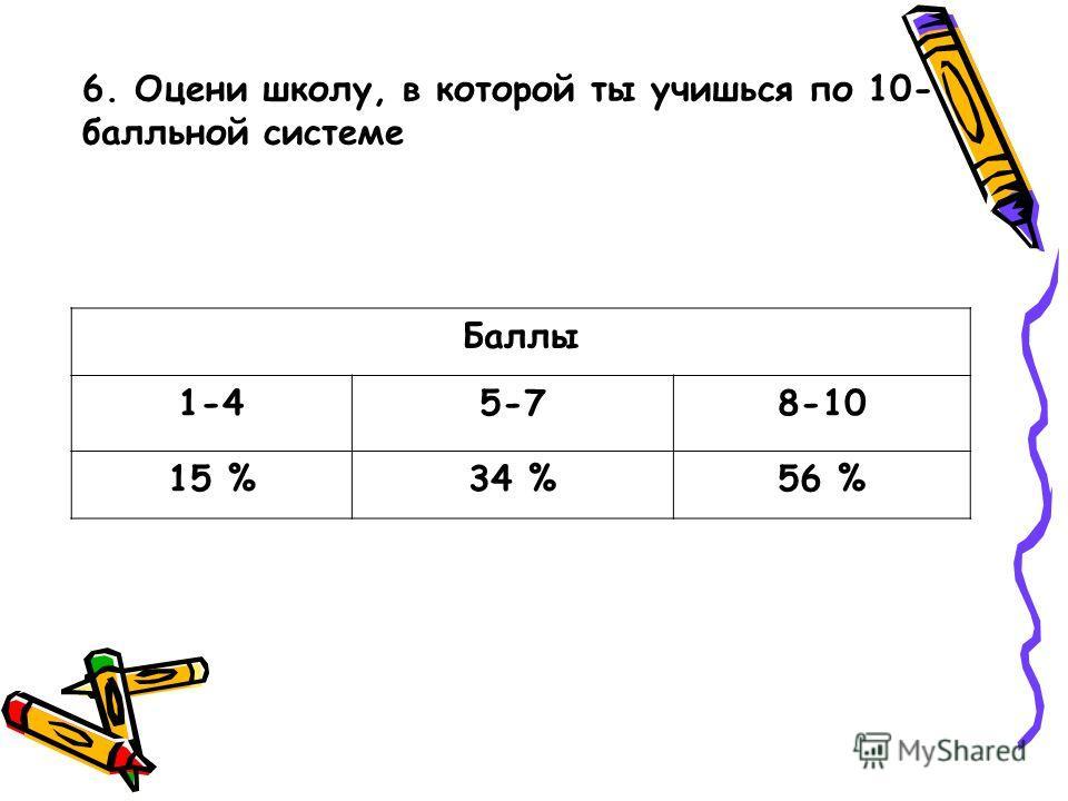 Баллы 1-45-78-10 15 %34 %56 % 6. Оцени школу, в которой ты учишься по 10- балльной системе