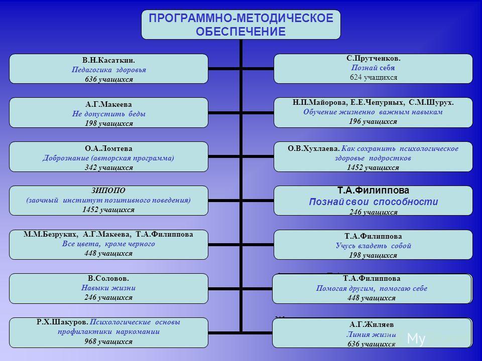 Т.А.Филиппова Помогая другим, помогаю себе 448 учащихся А.Г.Жиляев Линия жизни 636 учащихся