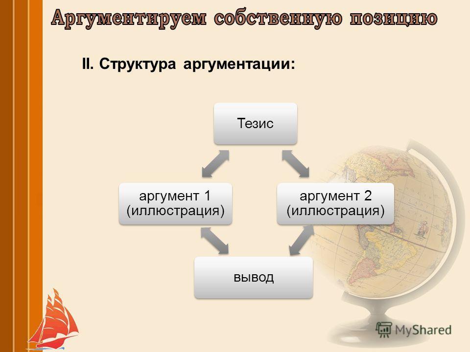 Тезис аргумент 2 (иллюстрация) вывод аргумент 1 (иллюстрация) II. Структура аргументации: