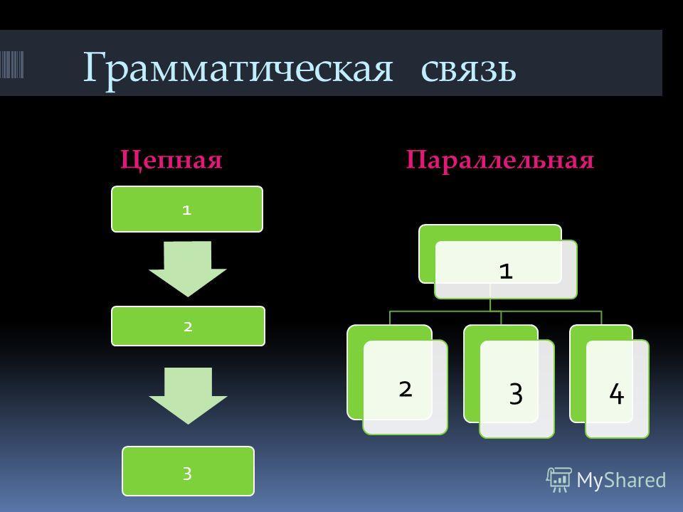 Грамматическая связь Цепная Параллельная 1 2 3 1 2 3 4