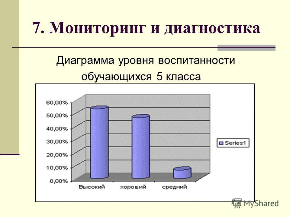 7. Мониторинг и диагностика Диаграмма уровня воспитанности обучающихся 5 класса