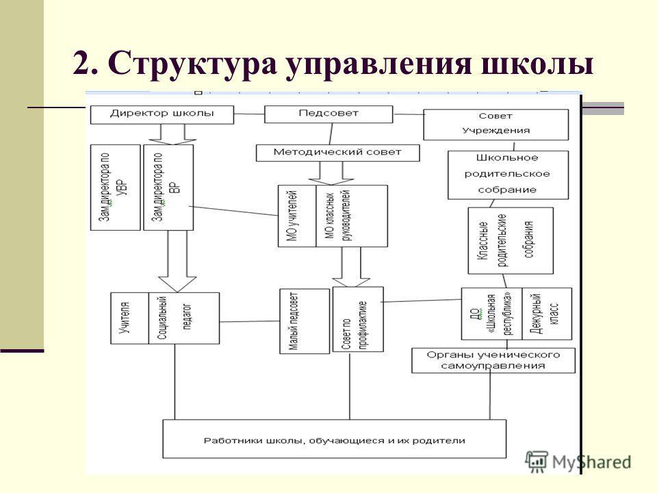 2. Структура управления школы