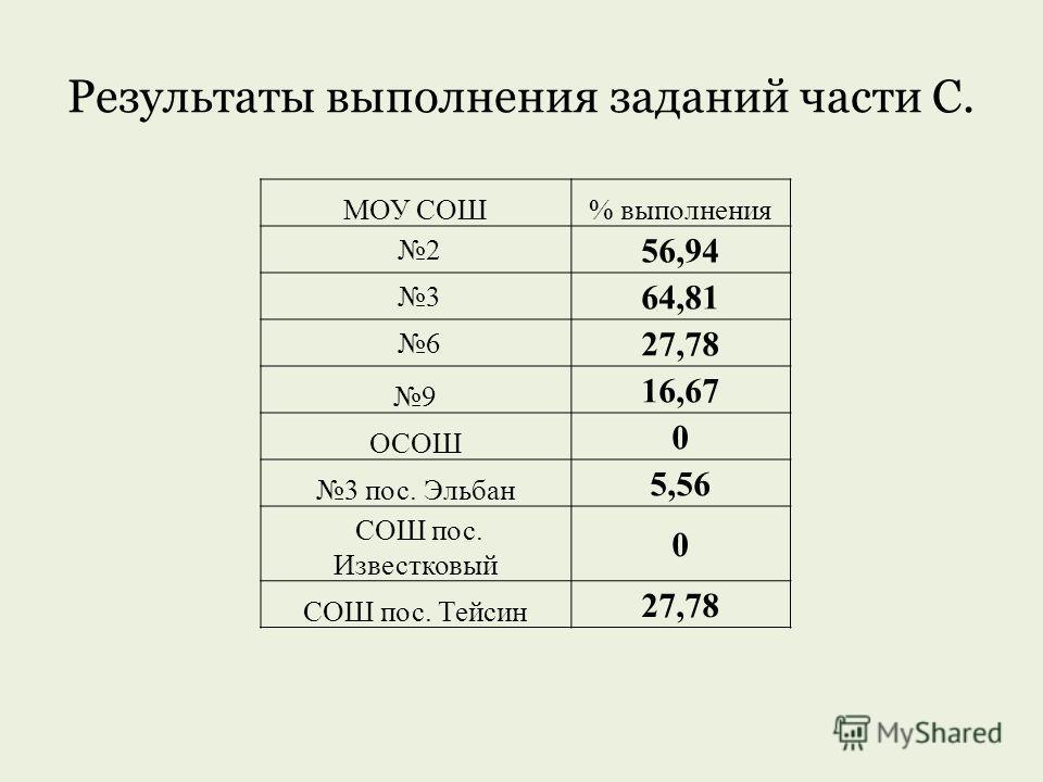 Результаты выполнения заданий части С. МОУ СОШ% выполнения 2 56,94 3 64,81 6 27,78 9 16,67 ОСОШ 0 3 пос. Эльбан 5,56 СОШ пос. Известковый 0 СОШ пос. Тейсин 27,78