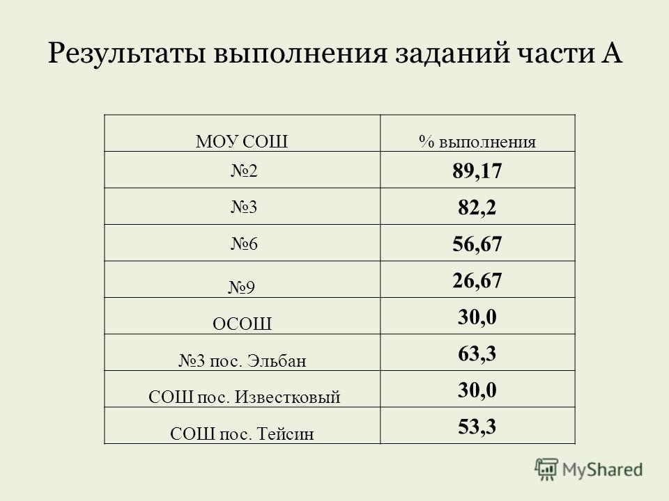 Результаты выполнения заданий части А МОУ СОШ% выполнения 2 89,17 3 82,2 6 56,67 9 26,67 ОСОШ 30,0 3 пос. Эльбан 63,3 СОШ пос. Известковый 30,0 СОШ пос. Тейсин 53,3