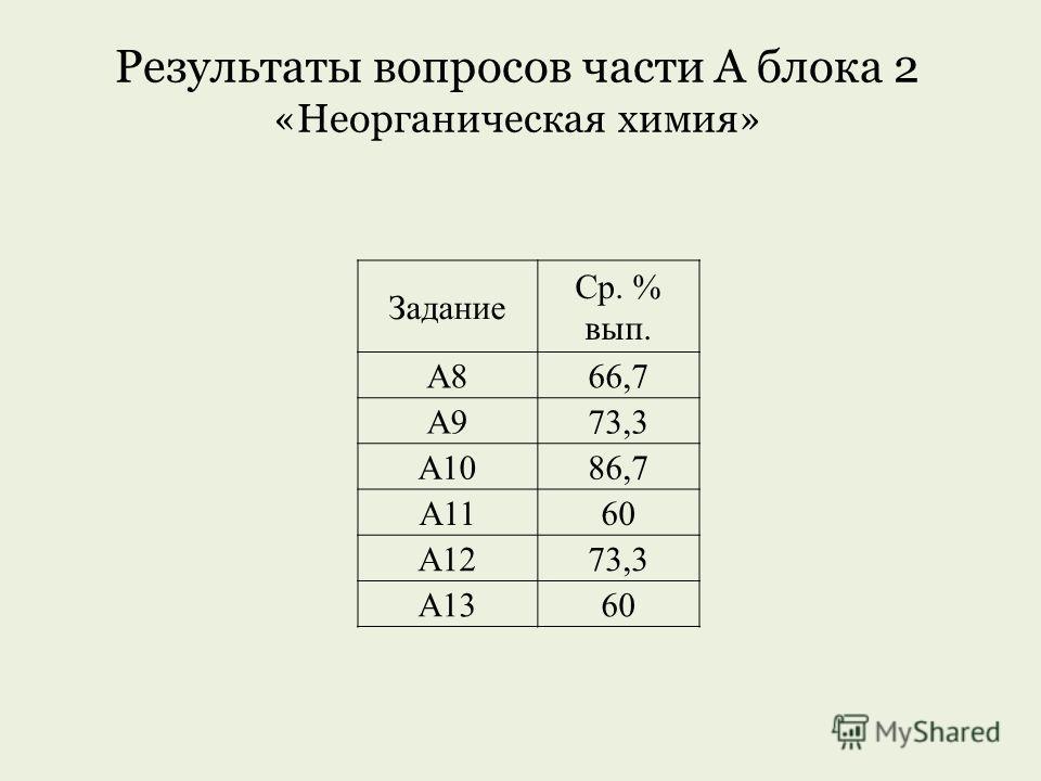 Результаты вопросов части А блока 2 «Неорганическая химия» Задание Ср. % вып. А866,7 А973,3 А1086,7 А1160 А1273,3 А1360