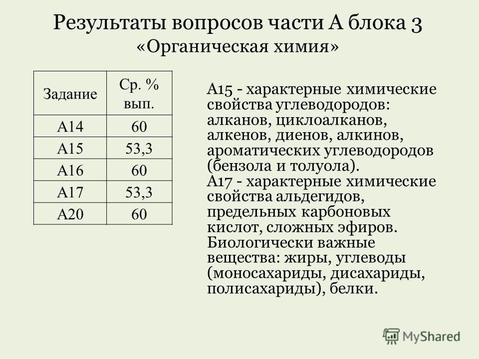 Результаты вопросов части А блока 3 «Органическая химия» Задание Ср. % вып. А1460 А1553,3 А1660 А1753,3 А2060 А15 - характерные химические свойства углеводородов: алканов, циклоалканов, алкенов, диенов, алкинов, ароматических углеводородов (бензола и