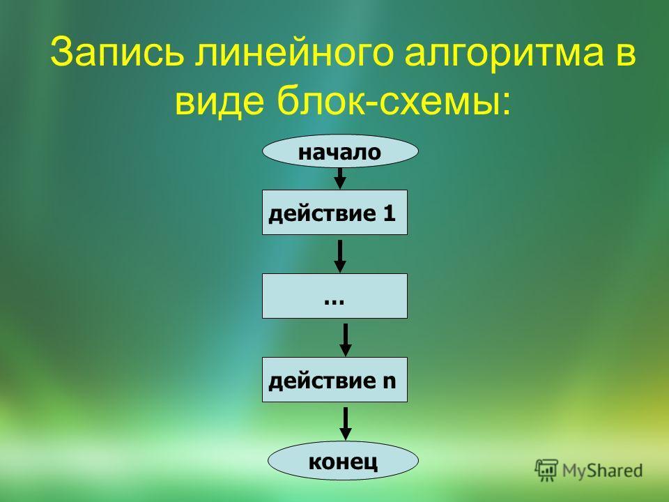 Запись линейного алгоритма в виде блок-схемы: действие 1 действие n … начало конец