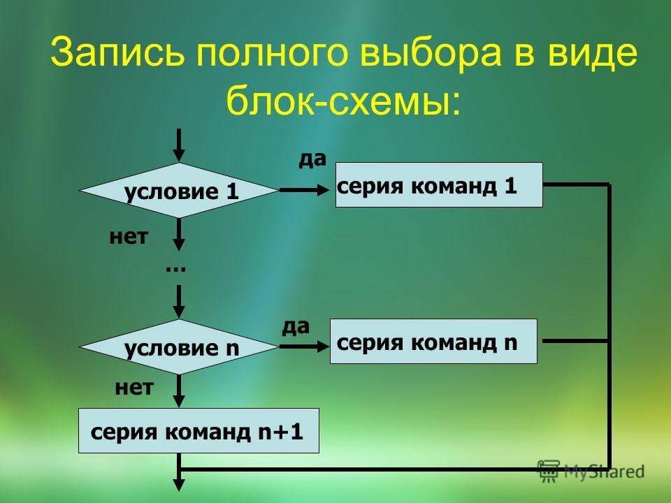 Запись полного выбора в виде блок-схемы: условие 1 да условие n серия команд 1 серия команд n да … нет серия команд n+1